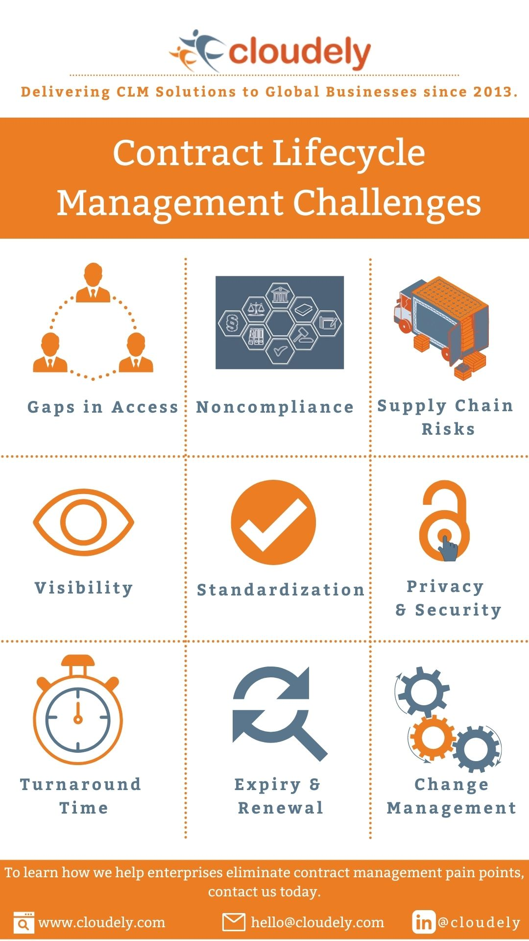 CLM Challenges